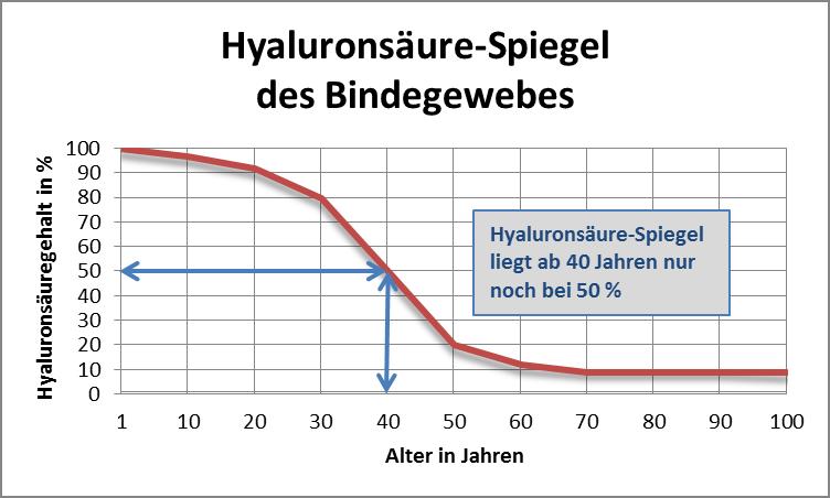 Grafik Hyaluronsäure-Spiegel